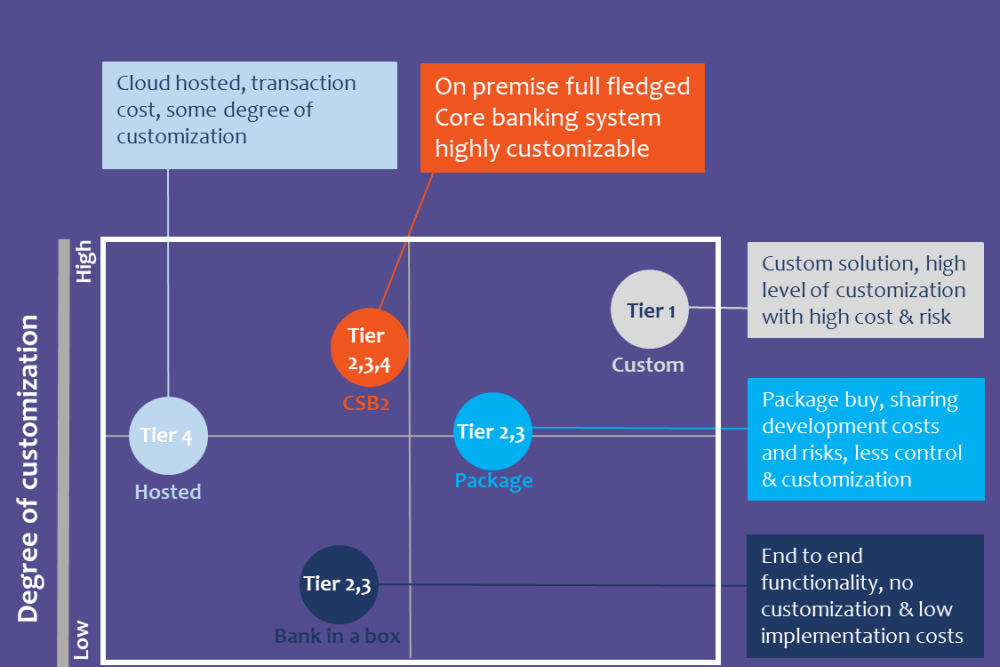 How does a small bank approach its digital transformation as compared to a mid-tier or a large-tier bank?